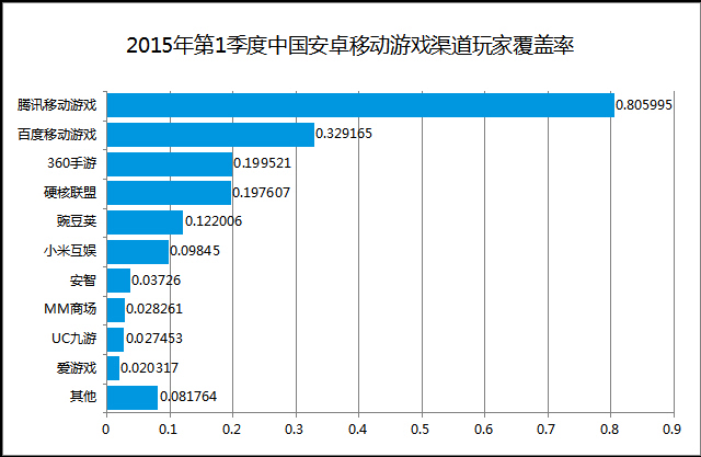 中国移动渠道助手_013上半年手游用户突破171亿360手机助手安