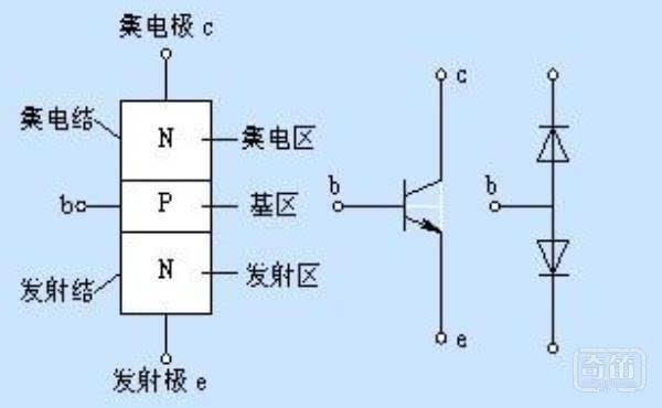 【硬件有道】:三极管的放大区饱和区截止区如何区分