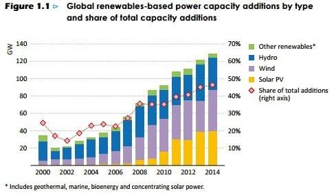 中国减少碳排放_bp中国碳排放计算器提供的资料_中国历年碳排放量数据