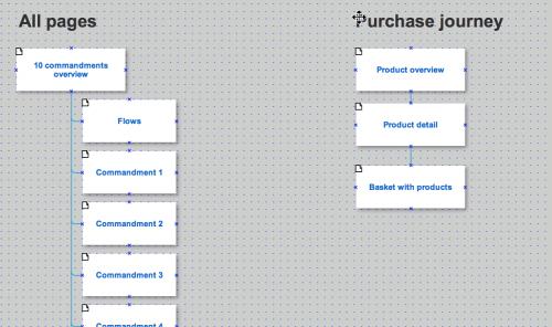 axure里创建一个流程图来反应重要的用户流并且连接