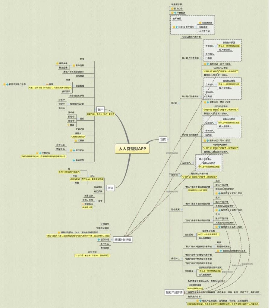 产品的功能及数据结构图如下