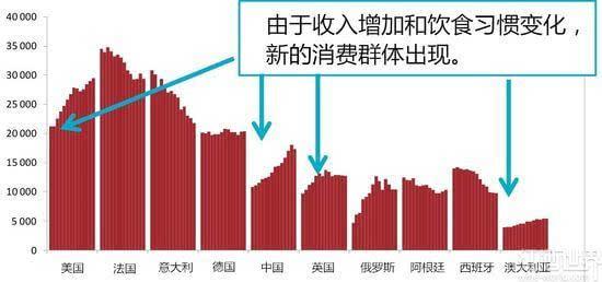 一张火爆社交网络的图表,让你瞬间了解葡萄酒产业
