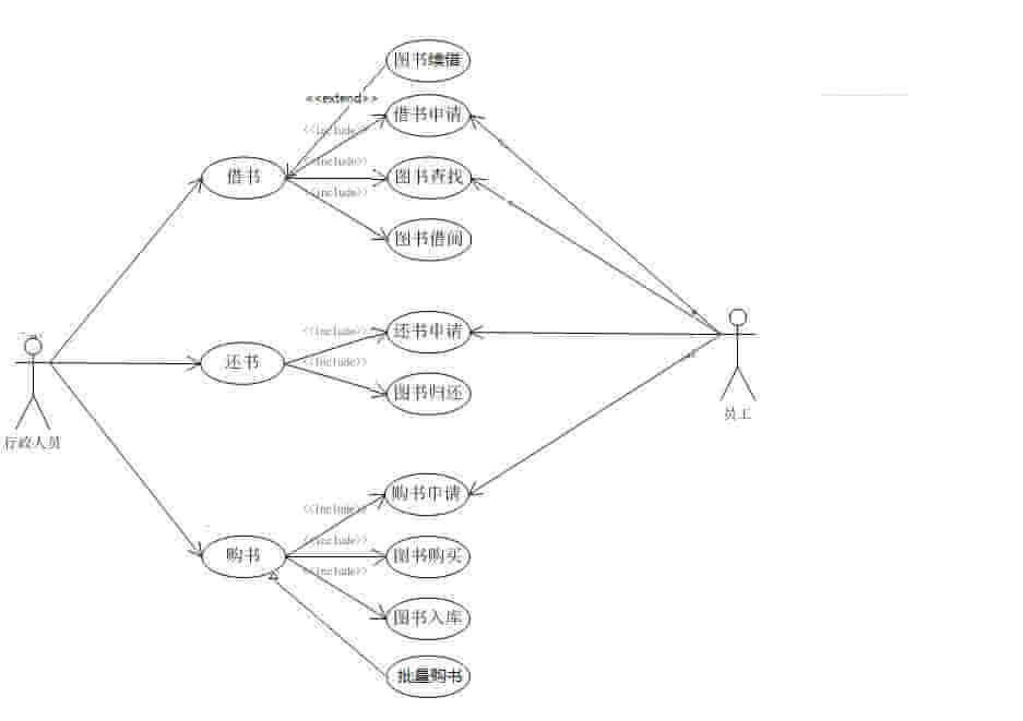 UML图绘制的注意点和实例分析