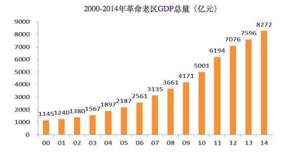 2000年gdp_2019年各省人均gdp