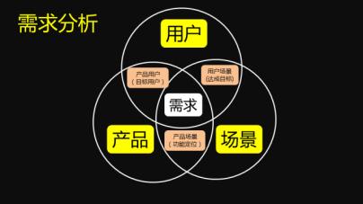 做互联网产品的需求v产品:教程的例子在哪ajax用户需求图片
