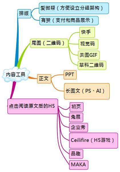最新微信運營架構圖,帶你裝逼帶你飛