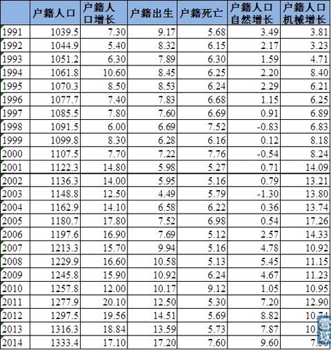 北京总人口有多少_北京各环线人口分布数据披露 三环至六环占比57.1