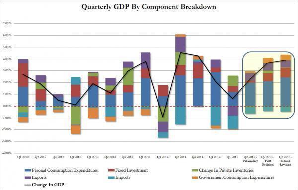 第二季度gdp超美_美国GDP超预期强劲 金价窄幅波动 贵金属未来何去何从