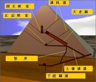 千古骗局:埃及金字塔内根本没有木乃伊图