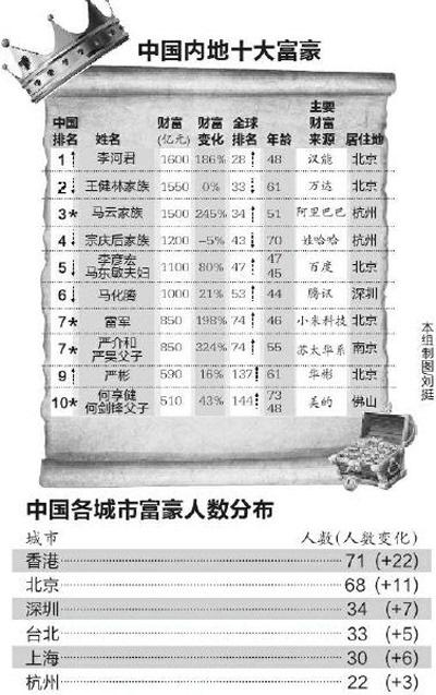 2015年胡润富豪榜:陕西三家族上榜财富超300亿