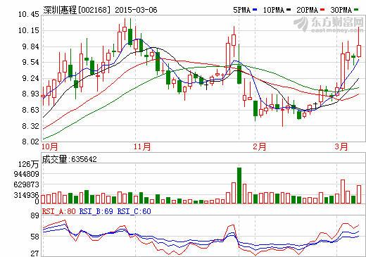 深圳惠程职业经理人化改革遇阻:去年首亏8885