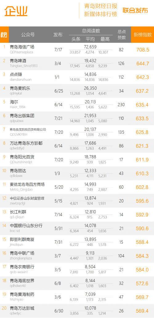 """第四期""""青岛政务/企业微信影响力排行榜""""发布"""