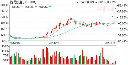 快讯:朗玛信息78亿市值解禁 股价一度跌停-朗玛