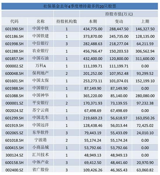 社保基金投资范围扩大 五大行业将最先受益-苏