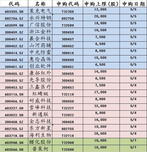 [连说股市]25只新股下周二开始发行-赢合科技(