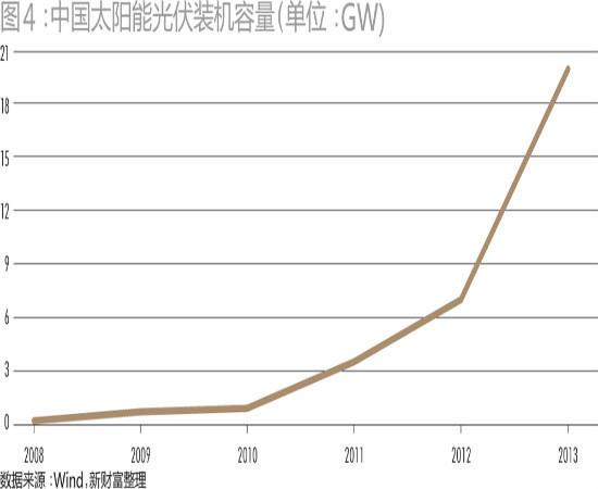 与时沉浮 光伏业再聚富-阳光电源(300274)-股票