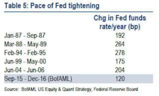 再议qe4 美银眼中的全球股市最大风险绝非加息图片