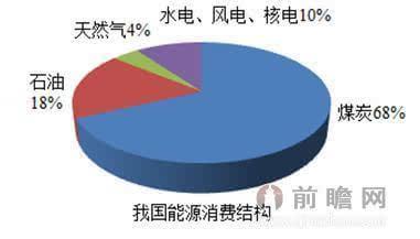 但中国短期内能源结构仍是以煤炭为主,在过去30余年,煤炭在一次性能源