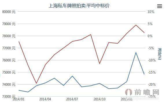 2014-2015上海私车牌照拍卖平均中标价统计同