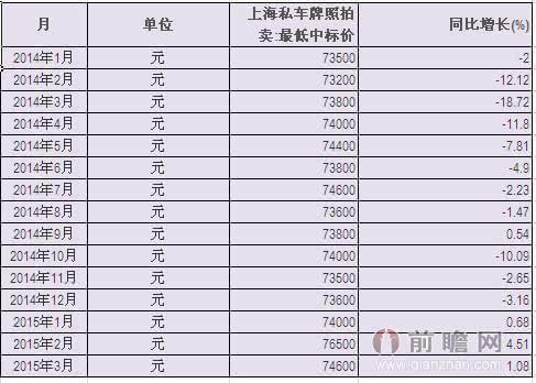 2014-2015上海私车牌照拍卖最低中标价统计表
