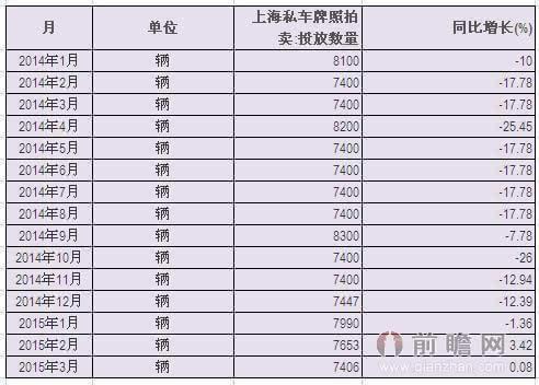 2014-2015上海私车牌照拍卖投放数量统计同比
