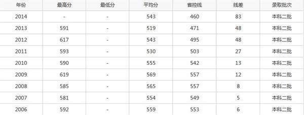 2015山东青岛大学高考录取分数线预测 文科理科历年录取分数线