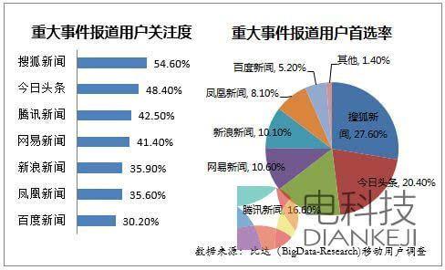 二季度中国手机新闻客户端报告 搜狐 腾讯 网易占64 的市场份额