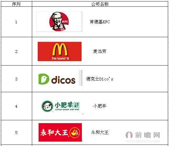 2015年中国餐饮连锁十大品牌企业排行榜