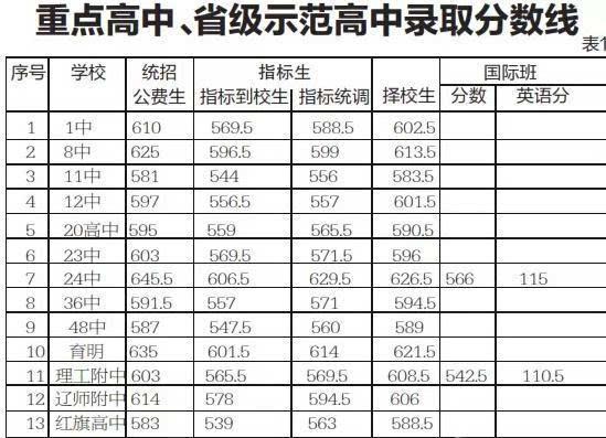 2015朝阳录取成绩查询历年高中各高中中考分入口校长孙大连育英图片
