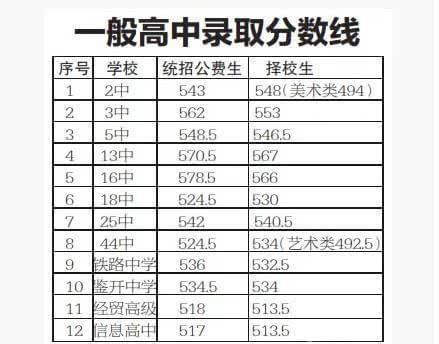2015大连录取成绩查询入口历年各高中中考分荆门市外国语高中图片