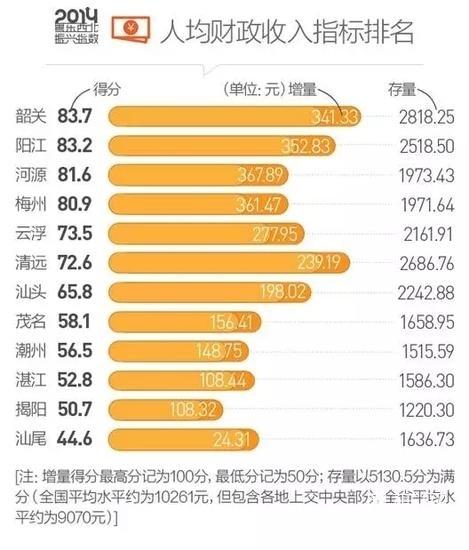 河源人均gdp_河源职业技术学院
