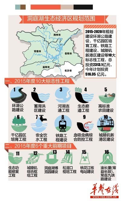 洞庭湖生态经济区将建899公里环湖公路