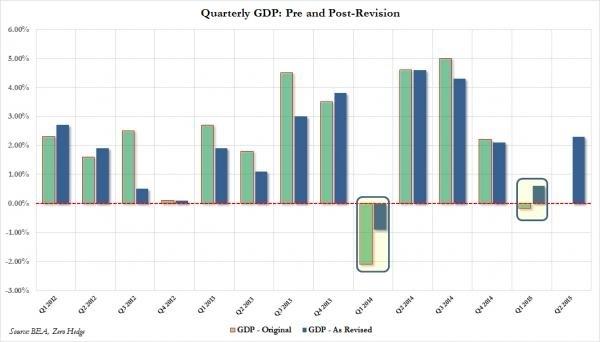美国gdp数据_美国历年gdp总量图片