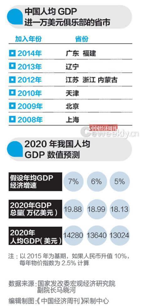 2020年各省人均gdp_2020各省人均gdp排名