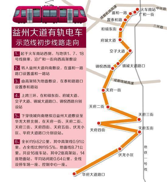 成都地铁规划 成都地铁 成都地铁规划图高清