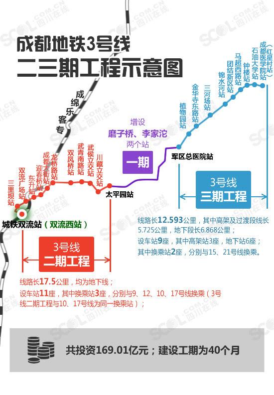 成都地铁3号线二三期进入招标程序 新站名公布