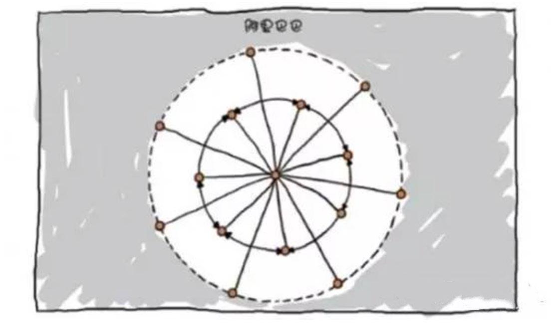 疯狂的架构 BAT加华为 联想 新浪公司组织结构图一览