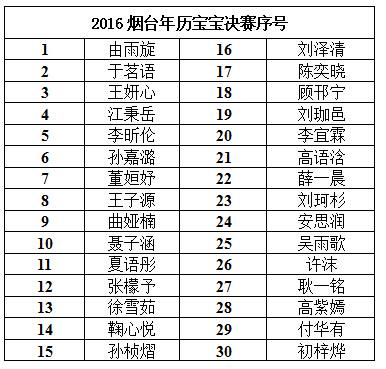 2016烟台年历宝宝大赛决赛序号通知图片