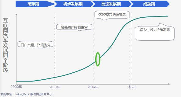 2015移动互联网汽车行业研究报告(全行业深度解析!)