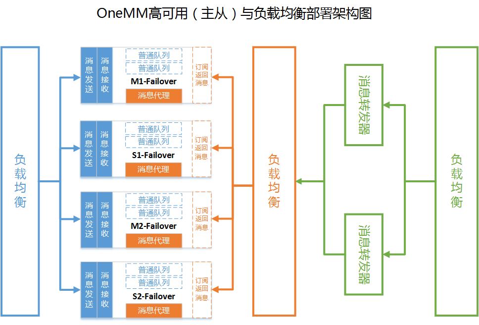 基于activemq的消息中间件系统 onemm逻辑与物理架构设计详解图片