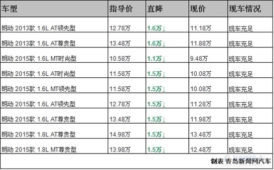 青岛北京现代朗动优惠1.6万 最低9.48万起高清图片