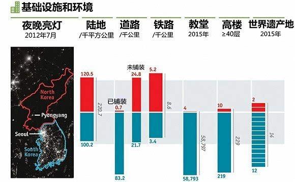三张图告诉你朝鲜和韩国到底有什么不同 - 柏村休闲居 - 柏村休闲居