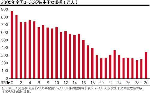 中国人口增长趋势图_中国人口增长统计表