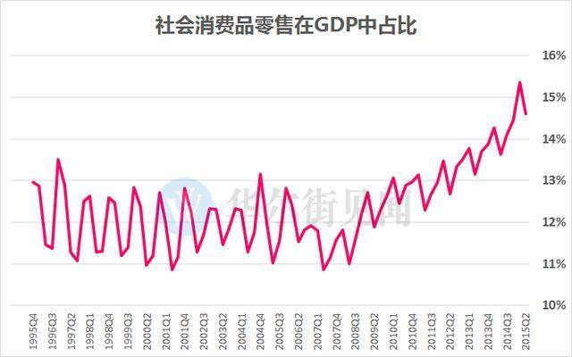 到9月份中国的GDP是多少_中国1 9月GDP 7.4 投资放缓工业数据意外增长