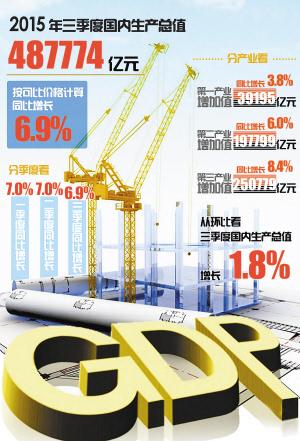 人均gdp增速_中国gdp增速图