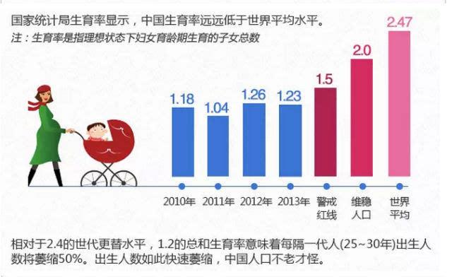 中国多少个人口_2018年中国人口 中国有多少人口及人口增长率