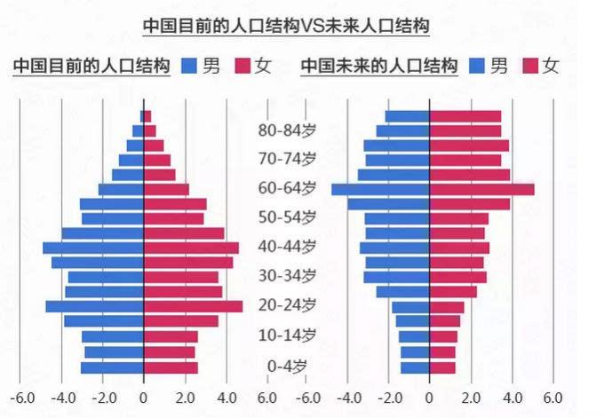 2015年中国人口是多少