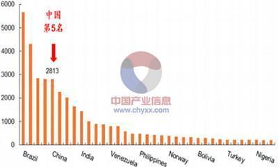 人均水资源量_世界人均水资源饼状图