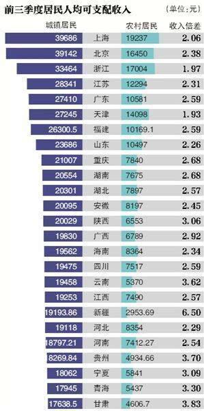 全国gdp平均水平_全国gdp排名