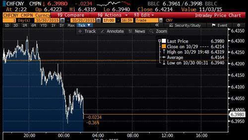 中国或启动人民币兑瑞郎直接交易-搜狐